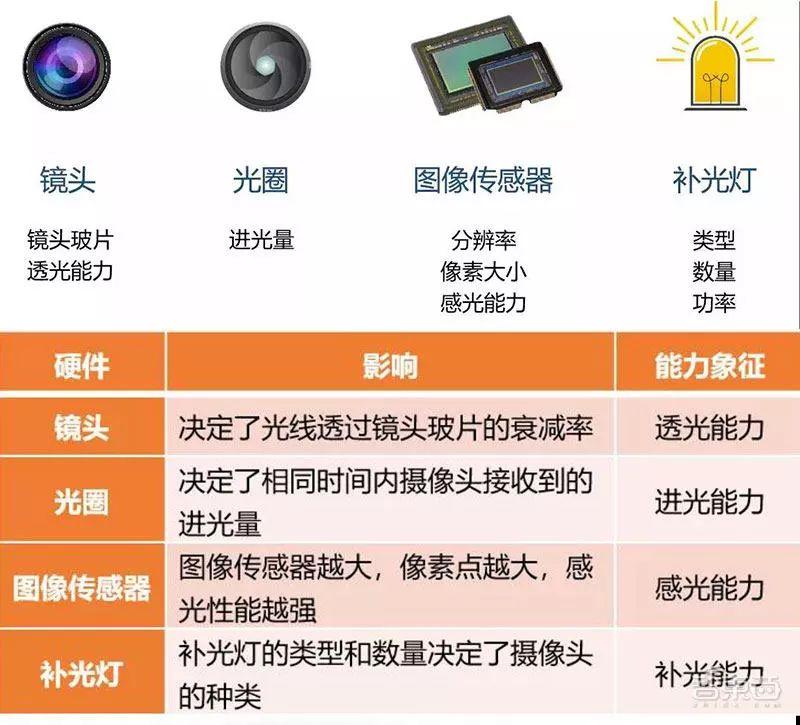 低照度監控攝像機技術成為安防圈最熱的技術突破點