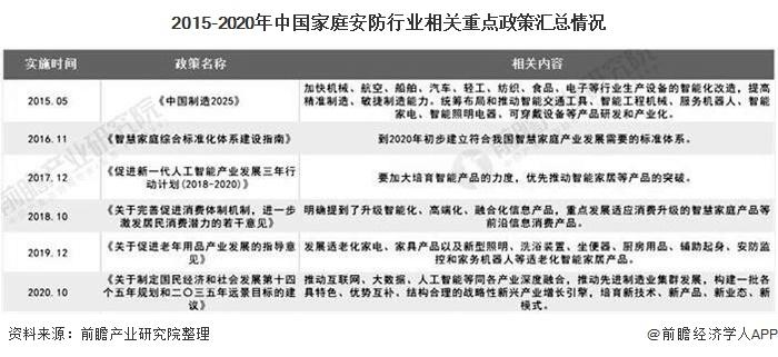 2015-2020年中国家庭安防行业相关重点政策汇总情况