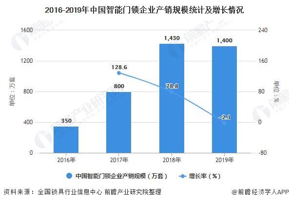 2016-2019年中国智能门锁企业产销规模统计及增长情况