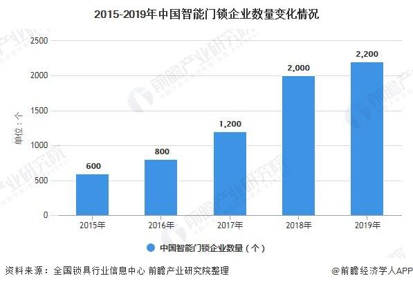 2015-2019年中国智能门锁企业数量变化情况