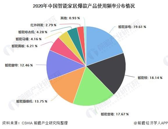 2020年中国智能家居爆款产品使用频率分布情况